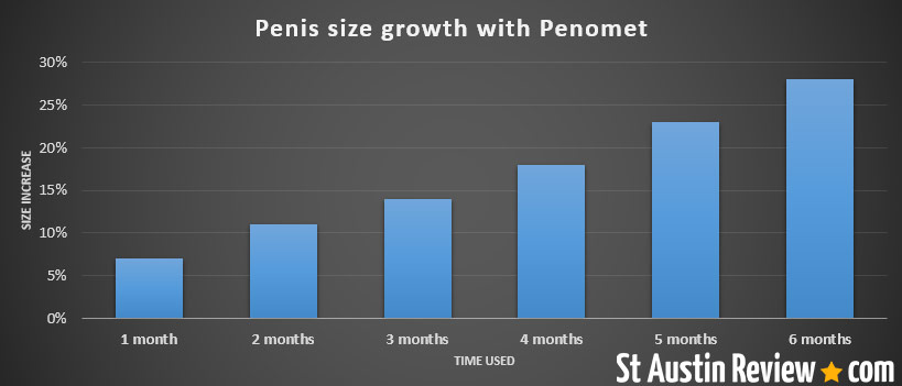 penomet results after a pumping session