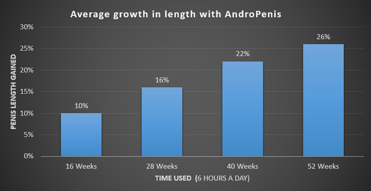 andropenis results