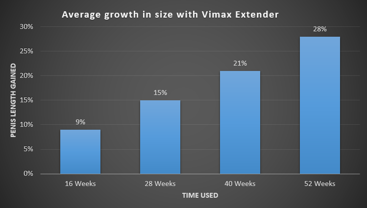 vimax extender results