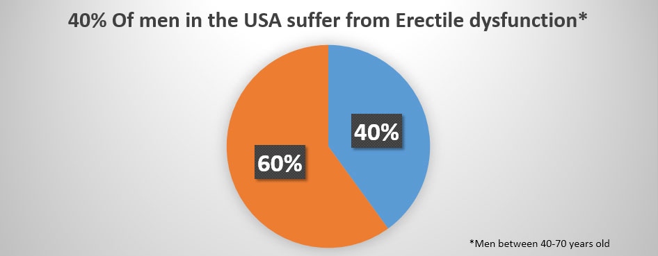 40 procent of all men in usa suffer from erectile dysfunction
