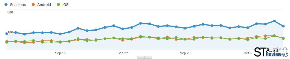 google analytics data from staustinreview