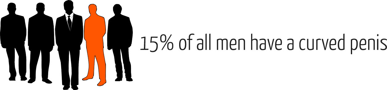 15% of all men have a curved penis